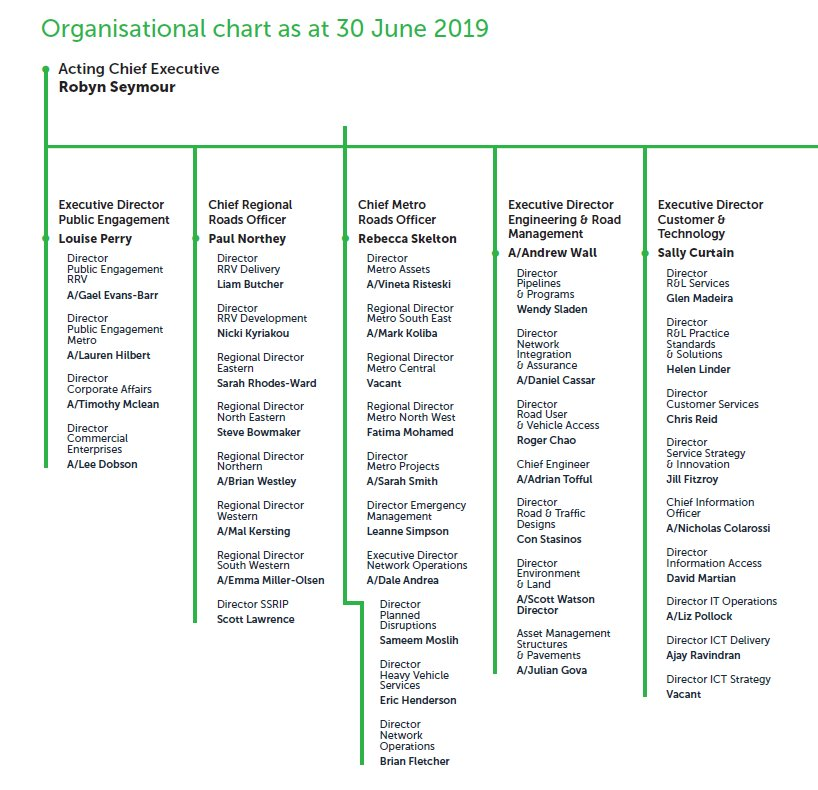 DoT Structure June 2019